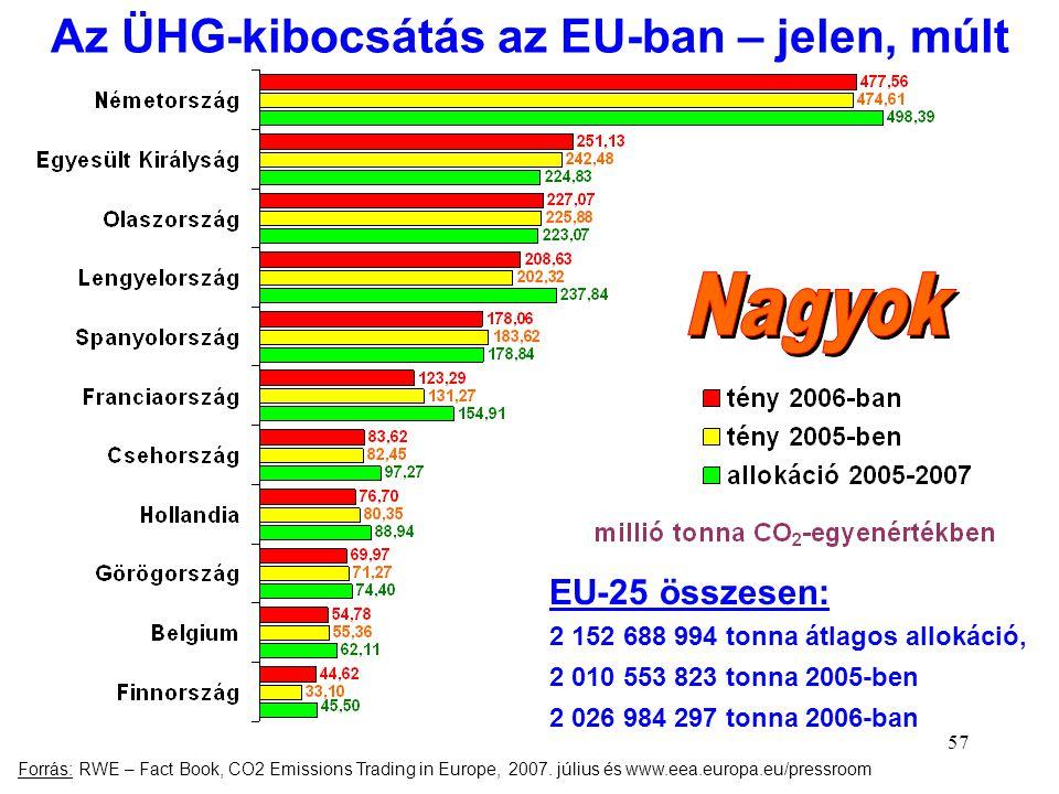 Az ÜHG-kibocsátás az EU-ban – jelen, múlt