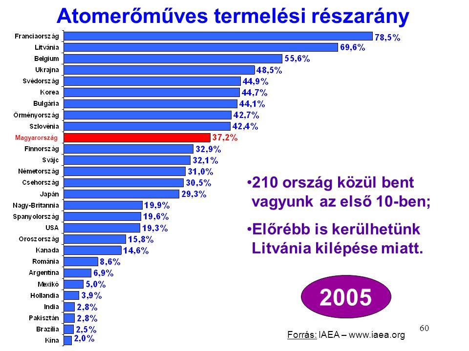 Atomerőműves termelési részarány