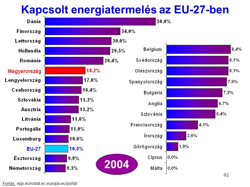 Kapcsolt energiatermelés az EU-27-ben