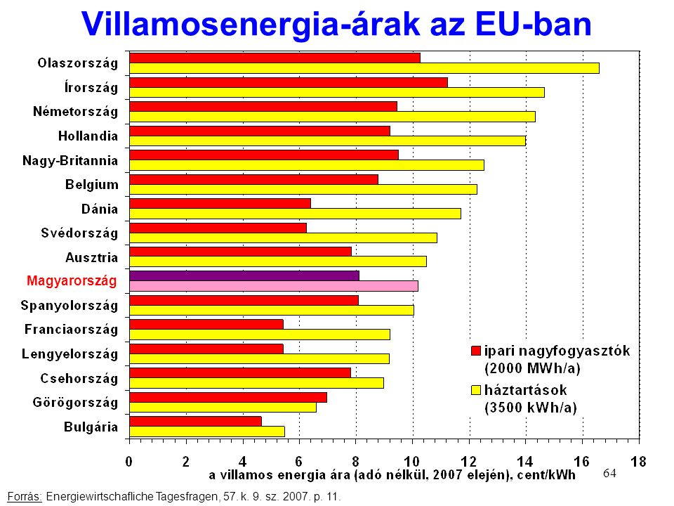 Villamosenergia-árak az EU-ban