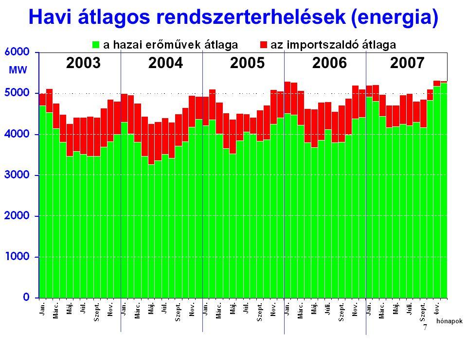 Havi átlagos rendszerterhelések (energia)