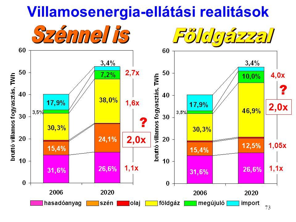 Villamosenergia-ellátási realitások