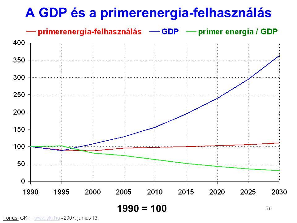 A GDP és a primerenergia-felhasználás