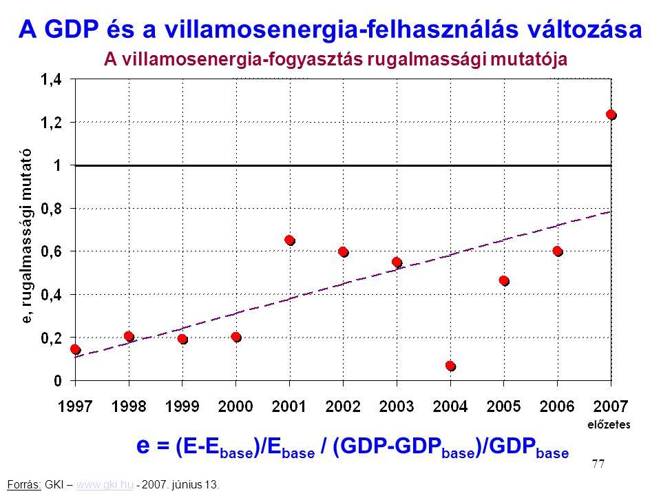 A GDP és a villamosenergia-felhasználás változása