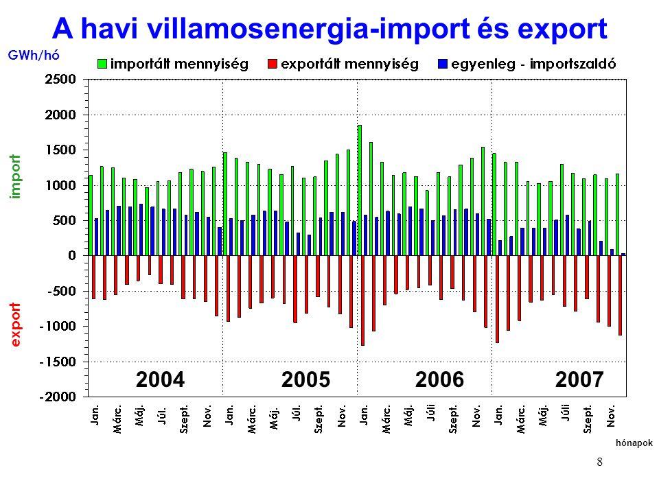 A havi villamosenergia-import és export