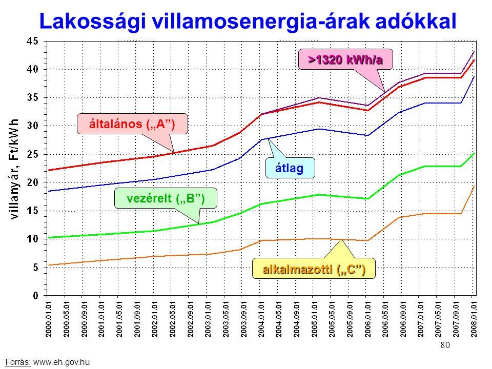 Lakossági villamosenergia-árak adókkal