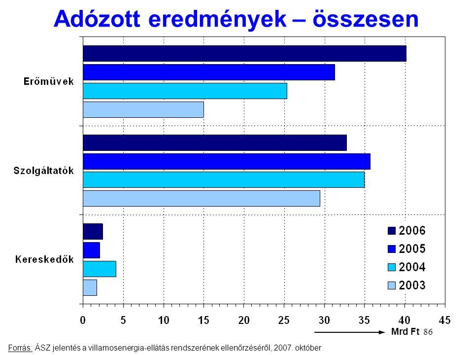 Adózott eredmények – összesen