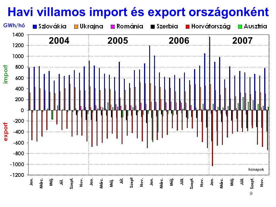 Havi villamos import és export országonként