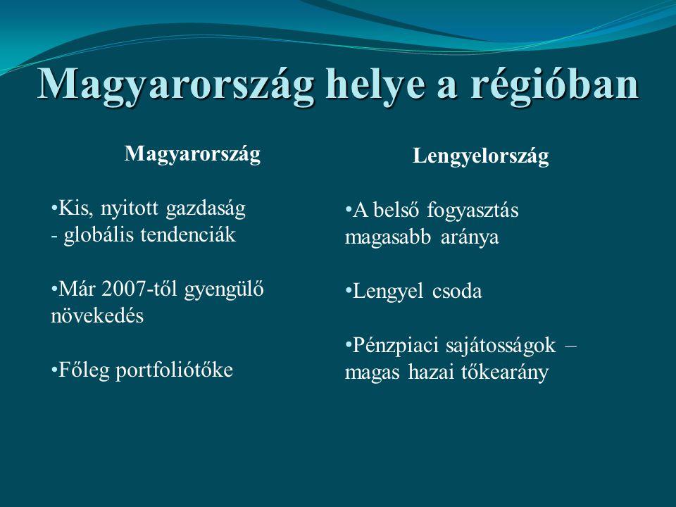 Magyarország helye a régióban
