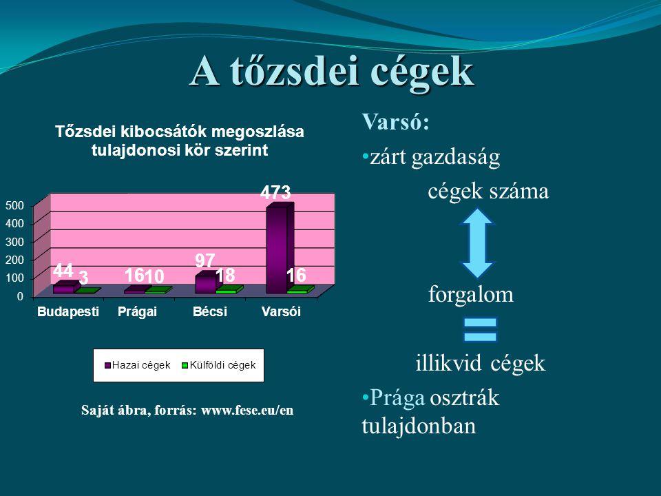 Saját ábra, forrás: www.fese.eu/en