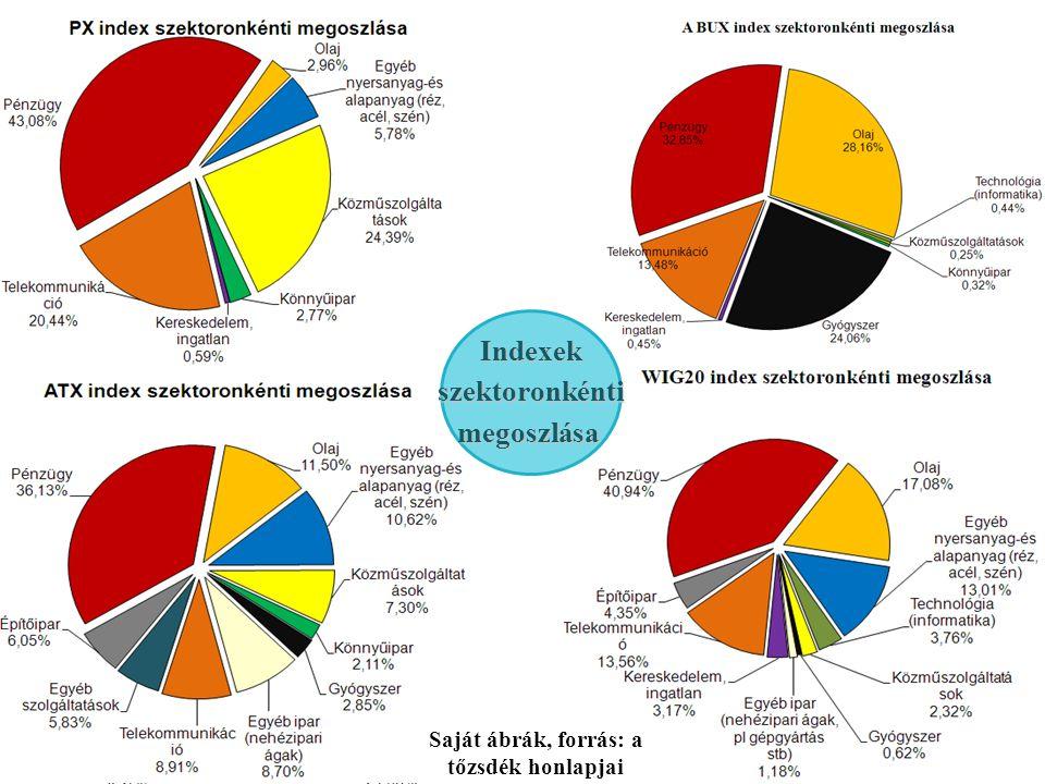 Saját ábrák, forrás: a tőzsdék honlapjai