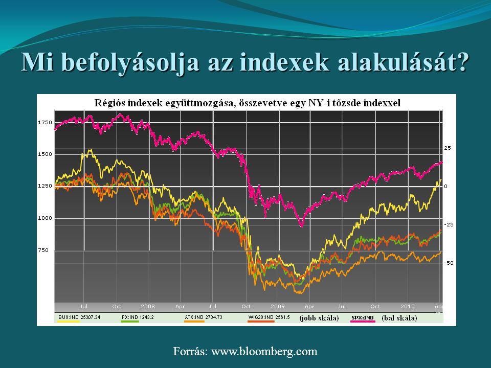 Mi befolyásolja az indexek alakulását
