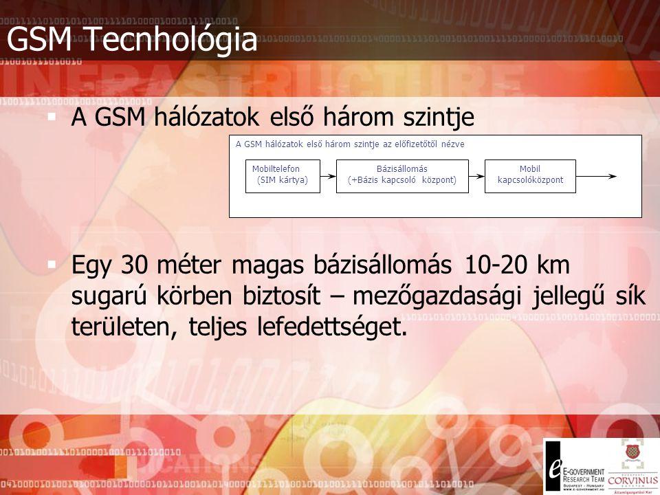 GSM Tecnhológia A GSM hálózatok első három szintje
