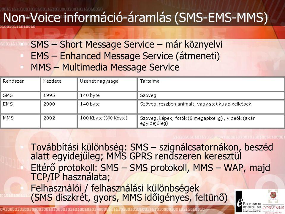 Non-Voice információ-áramlás (SMS-EMS-MMS)