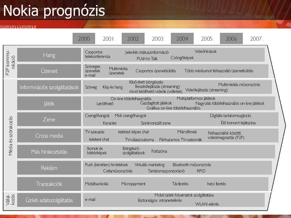 Nokia prognózis