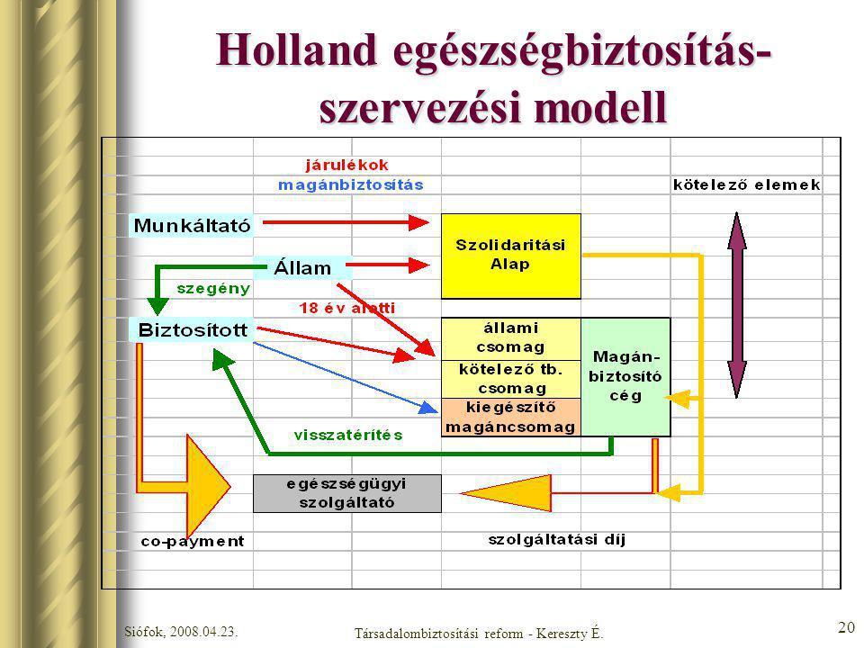 Holland egészségbiztosítás-szervezési modell
