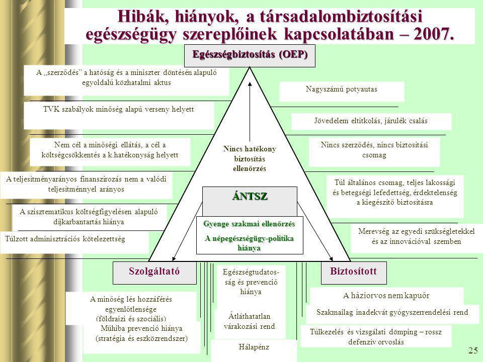 Hibák, hiányok, a társadalombiztosítási egészségügy szereplőinek kapcsolatában – 2007.