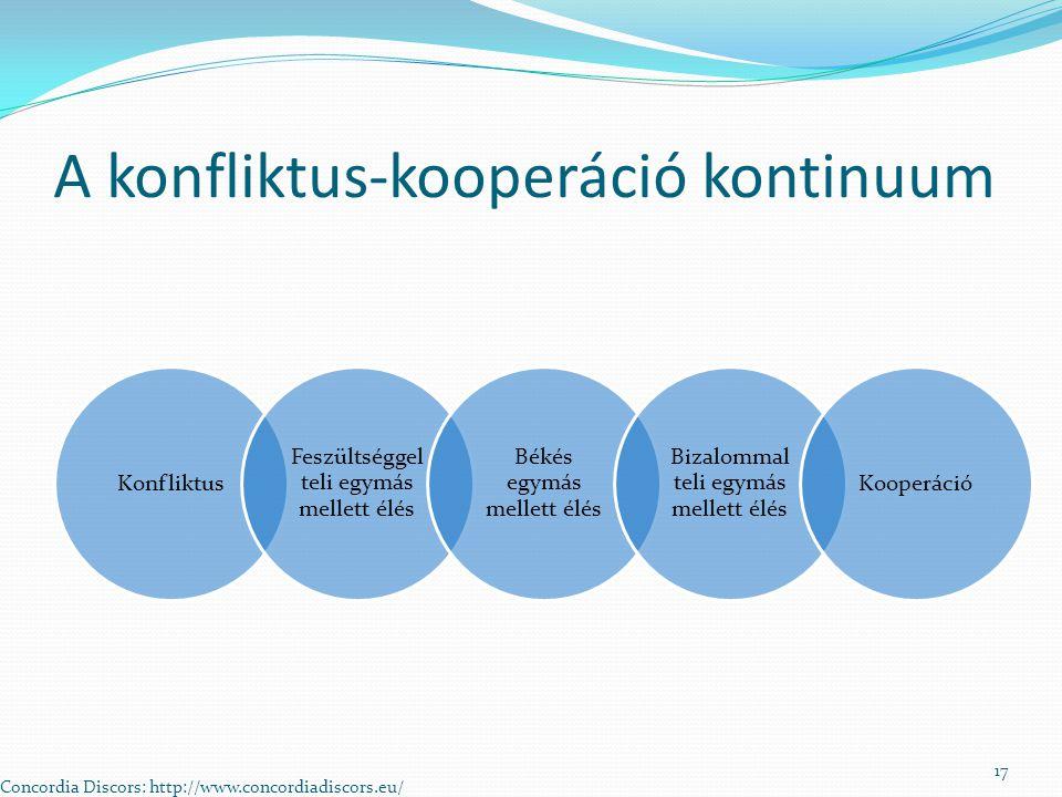 A konfliktus-kooperáció kontinuum