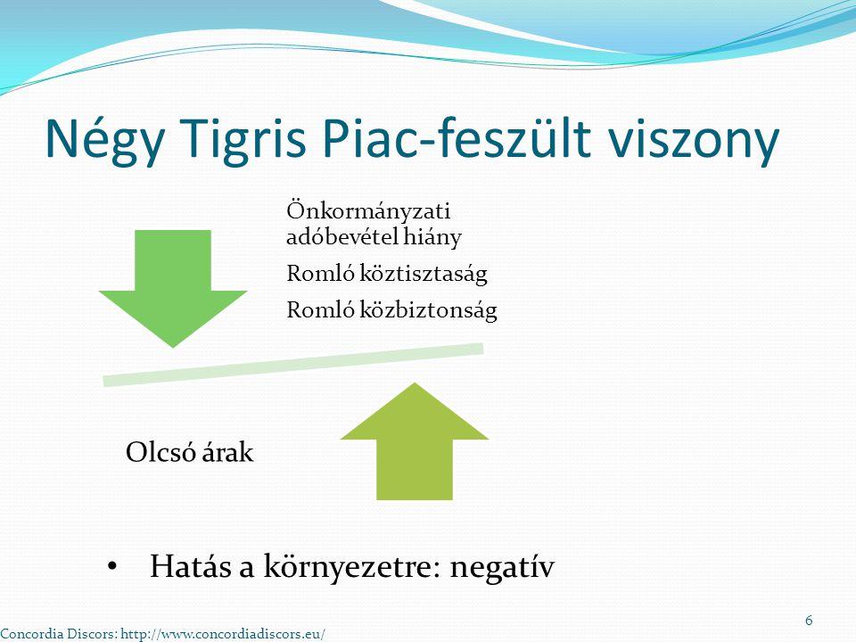Négy Tigris Piac-feszült viszony