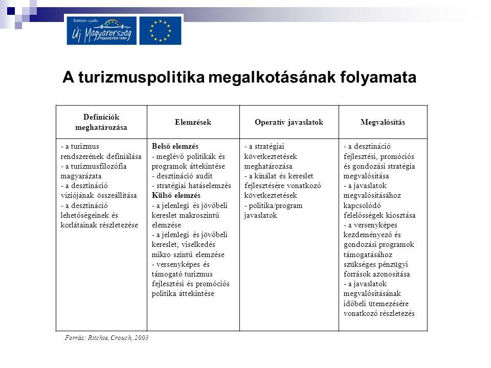 A turizmuspolitika megalkotásának folyamata Definíciók meghatározása
