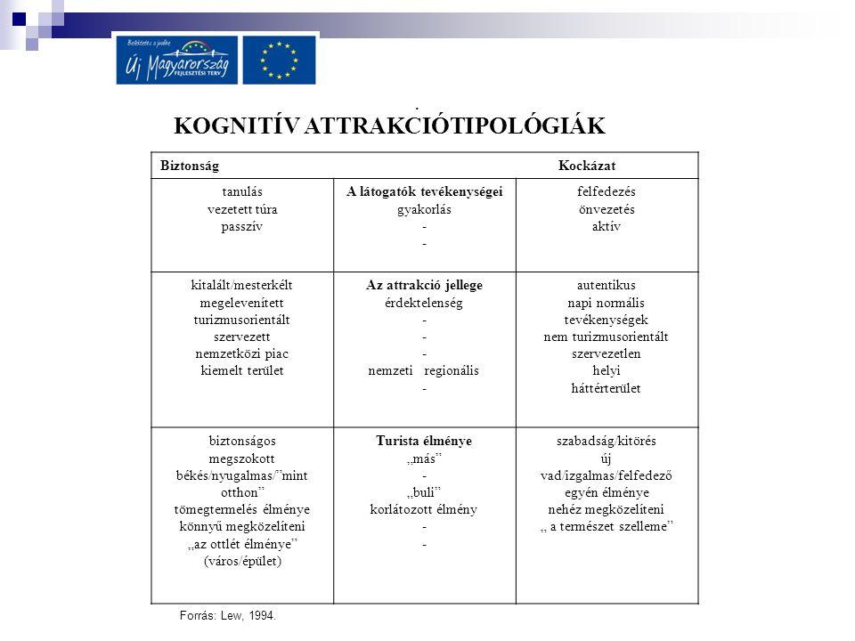 KOGNITÍV ATTRAKCIÓTIPOLÓGIÁK