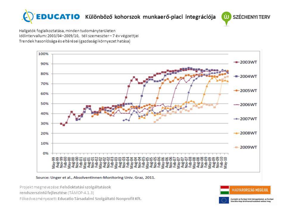 Különböző kohorszok munkaerő-piaci integrációja
