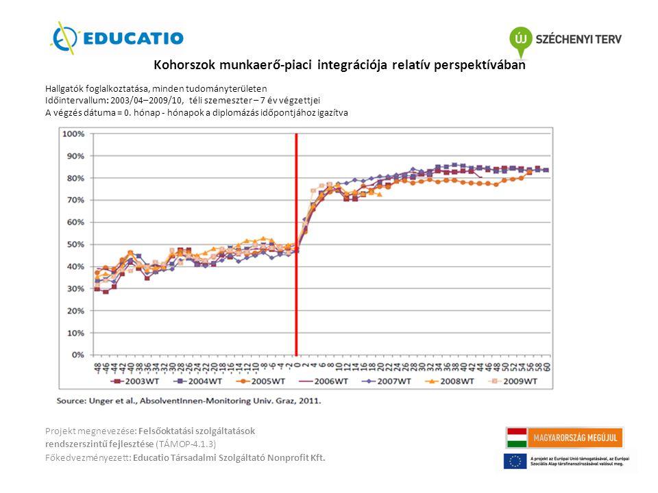 Kohorszok munkaerő-piaci integrációja relatív perspektívában