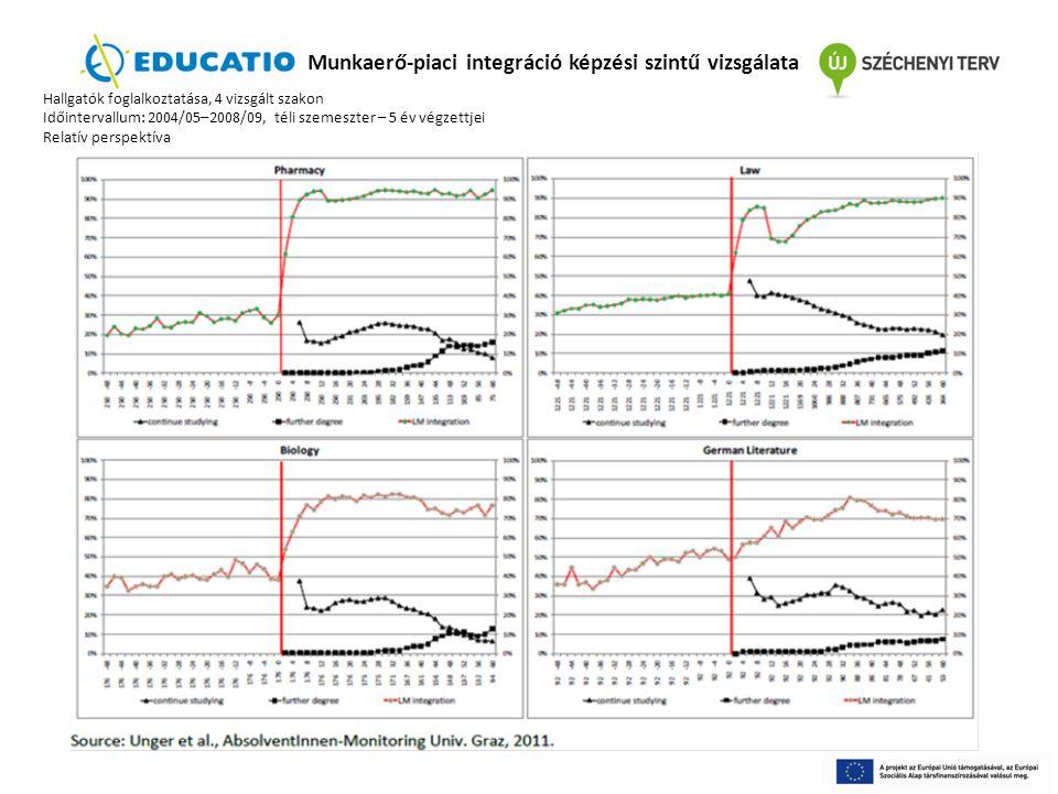 Munkaerő-piaci integráció képzési szintű vizsgálata