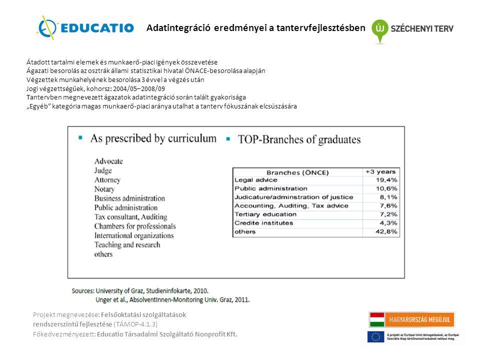 Adatintegráció eredményei a tantervfejlesztésben