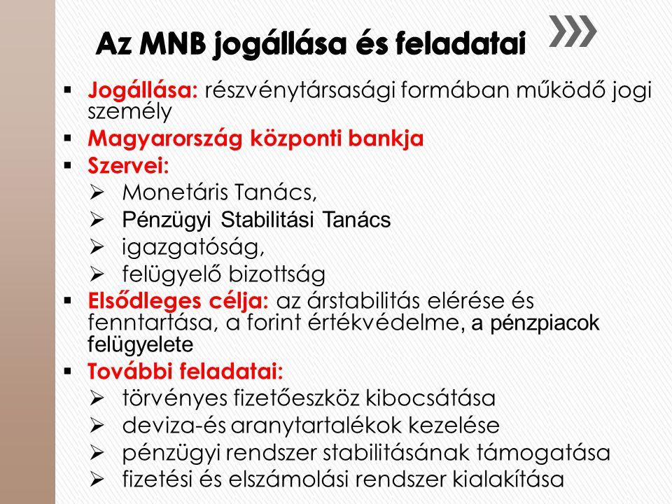 Az MNB jogállása és feladatai
