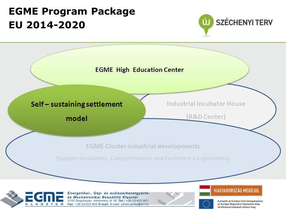 EGME Program Package EU 2014-2020 Self – sustaining settlement model