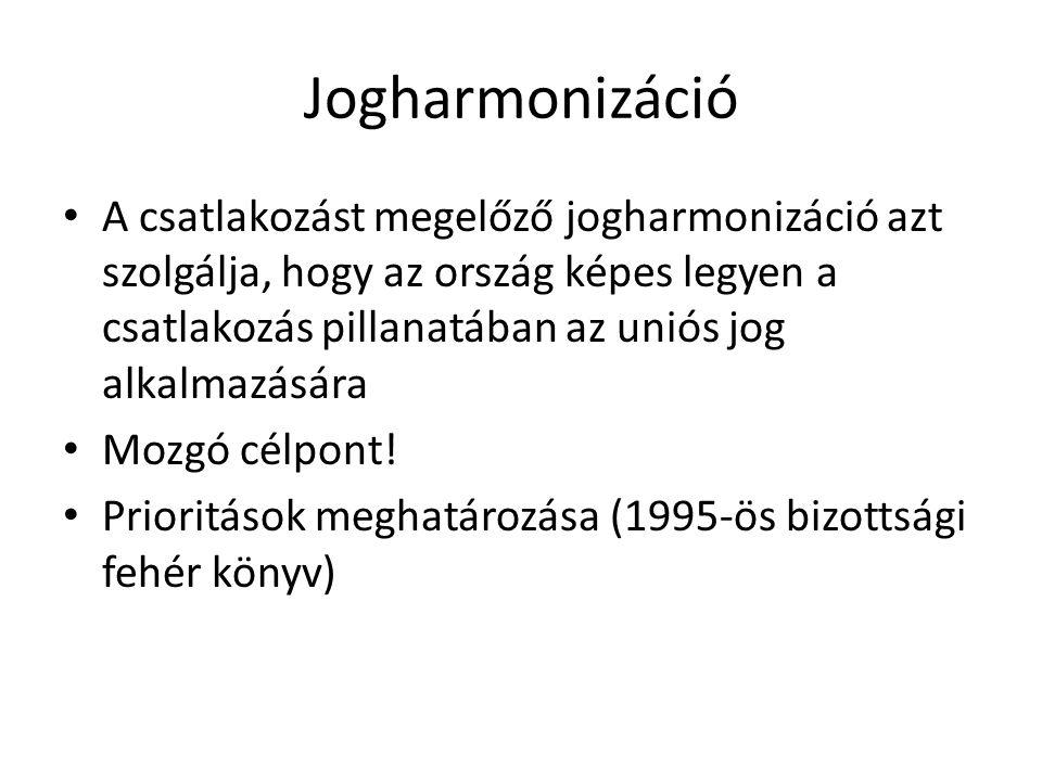 Jogharmonizáció