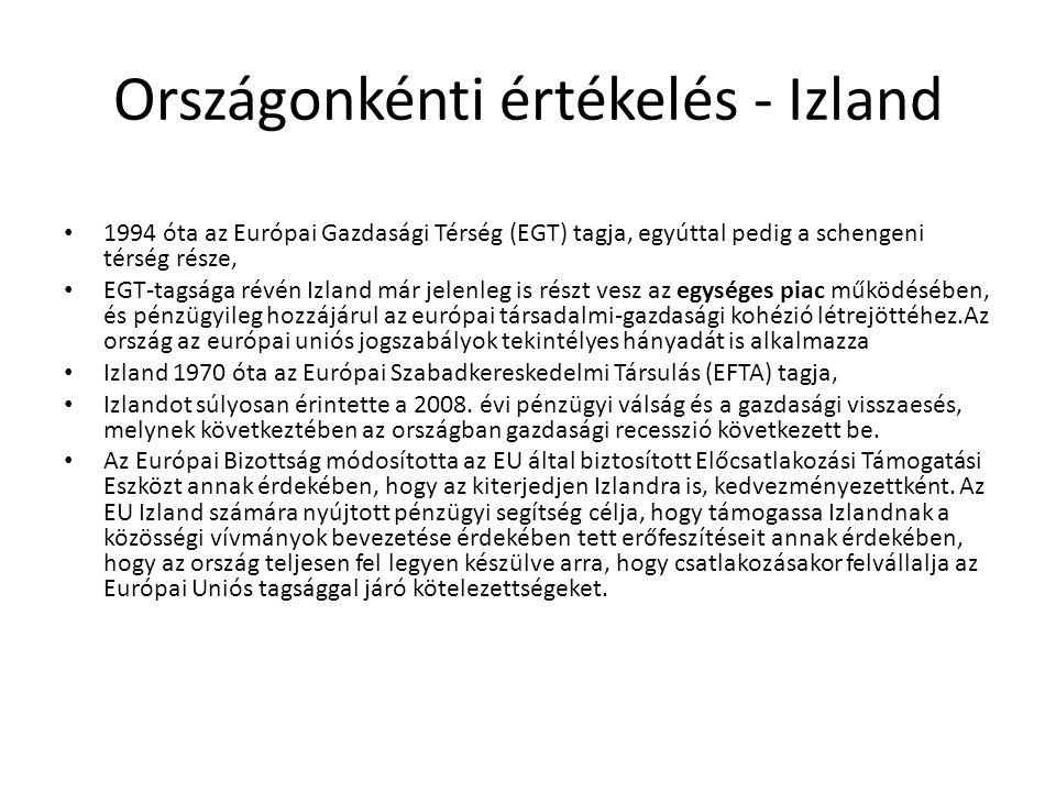 Országonkénti értékelés - Izland