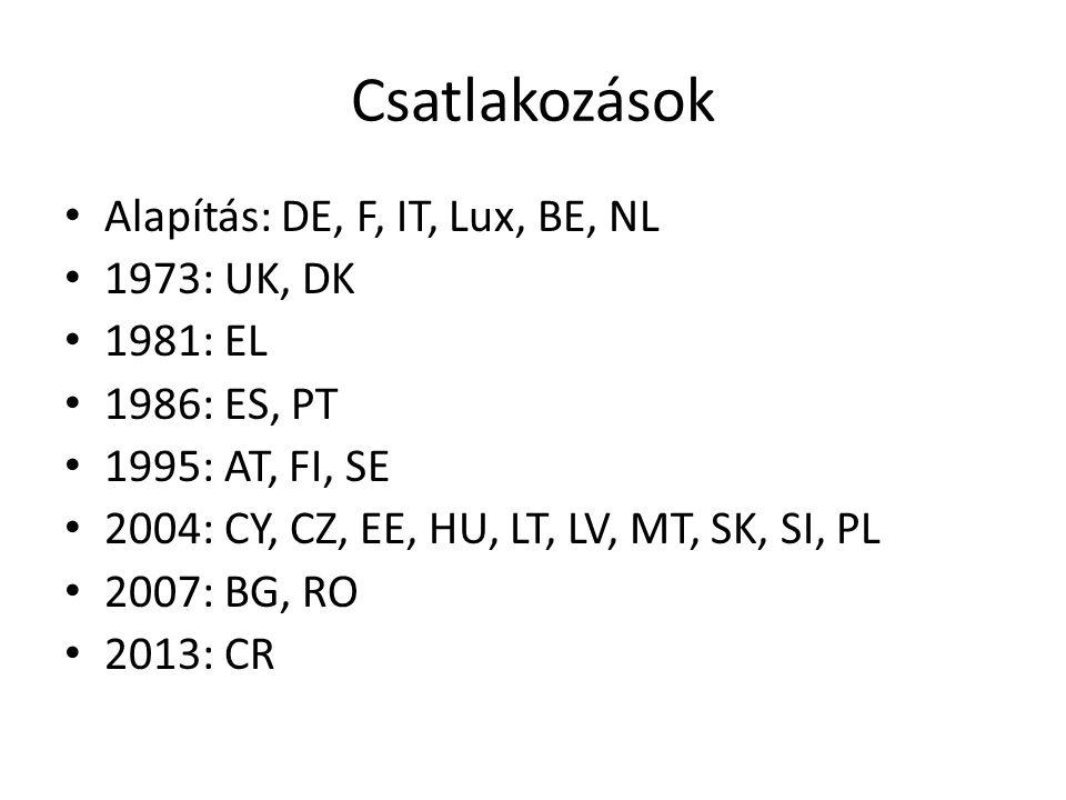 Csatlakozások Alapítás: DE, F, IT, Lux, BE, NL 1973: UK, DK 1981: EL