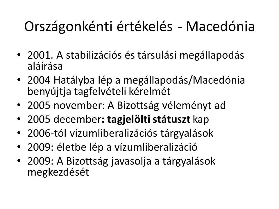 Országonkénti értékelés - Macedónia