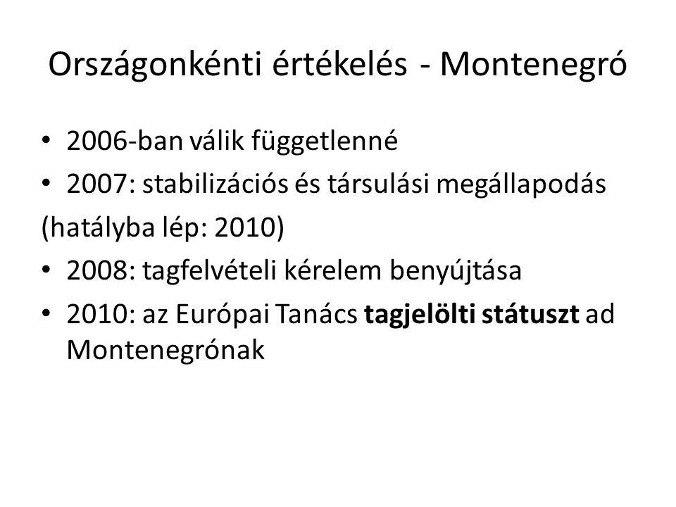Országonkénti értékelés - Montenegró