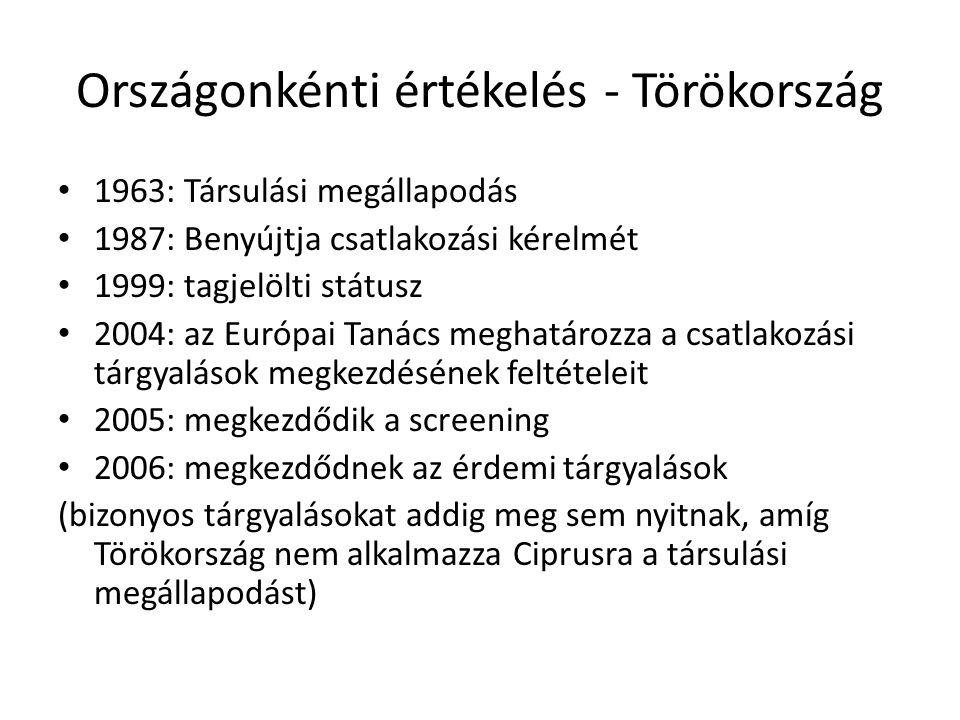 Országonkénti értékelés - Törökország