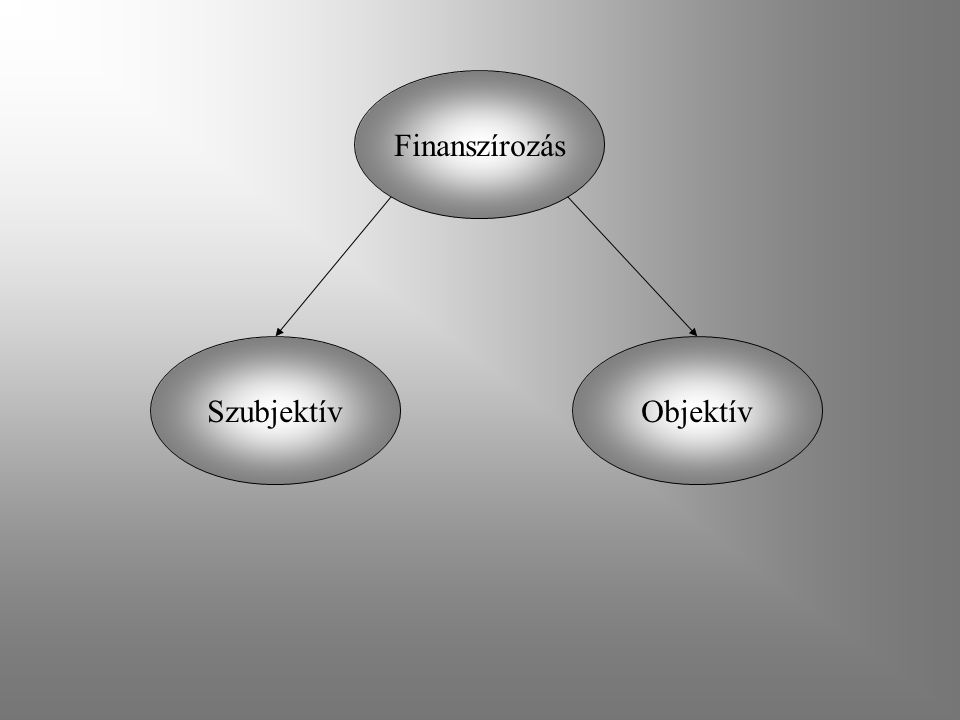 Finanszírozás Szubjektív Objektív