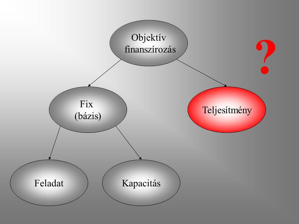 Objektív finanszírozás Fix (bázis) Teljesítmény Feladat Kapacitás