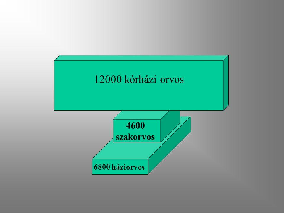 12000 kórházi orvos 4600 szakorvos 6800 háziorvos