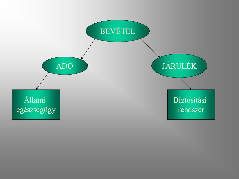 BEVÉTEL JÁRULÉK ADÓ Állami egészségügy Biztosítási rendszer