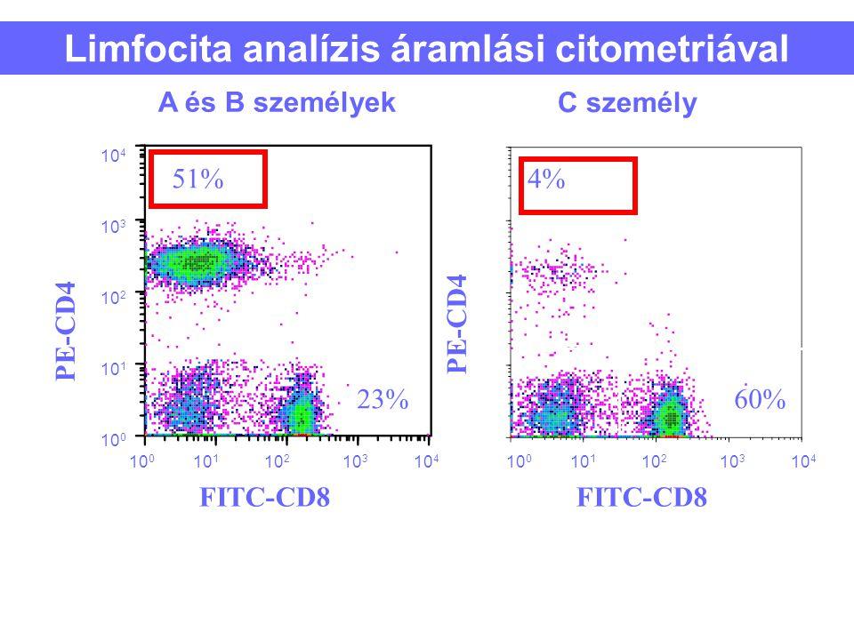 Limfocita analízis áramlási citometriával