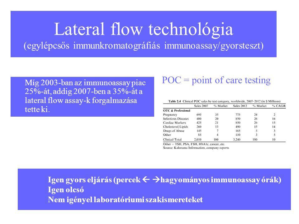Lateral flow technológia (egylépcsős immunkromatográfiás immunoassay/gyorsteszt)