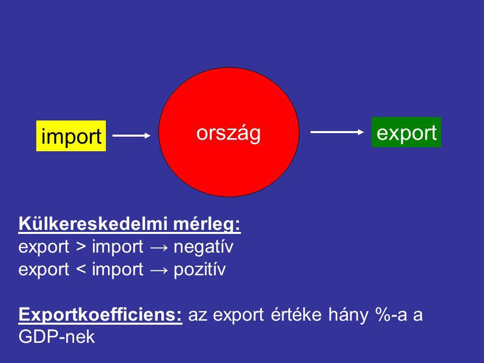 ország export import Külkereskedelmi mérleg: