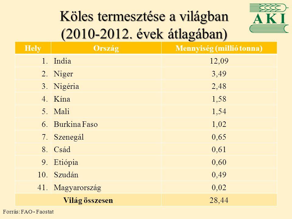 Köles termesztése a világban (2010-2012. évek átlagában)