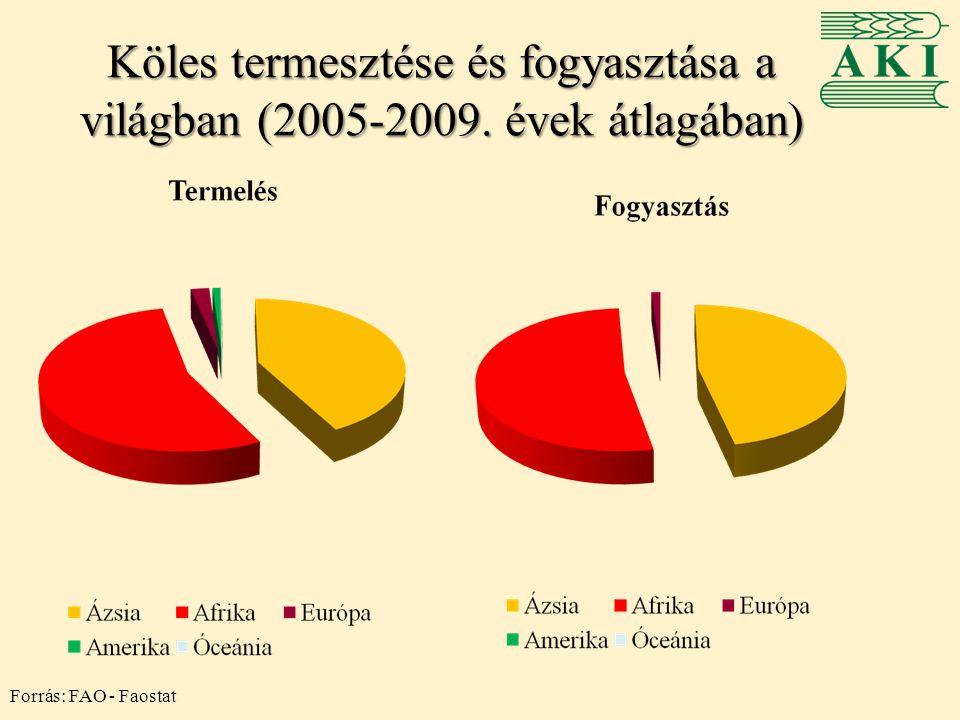 Köles termesztése és fogyasztása a világban (2005-2009. évek átlagában)