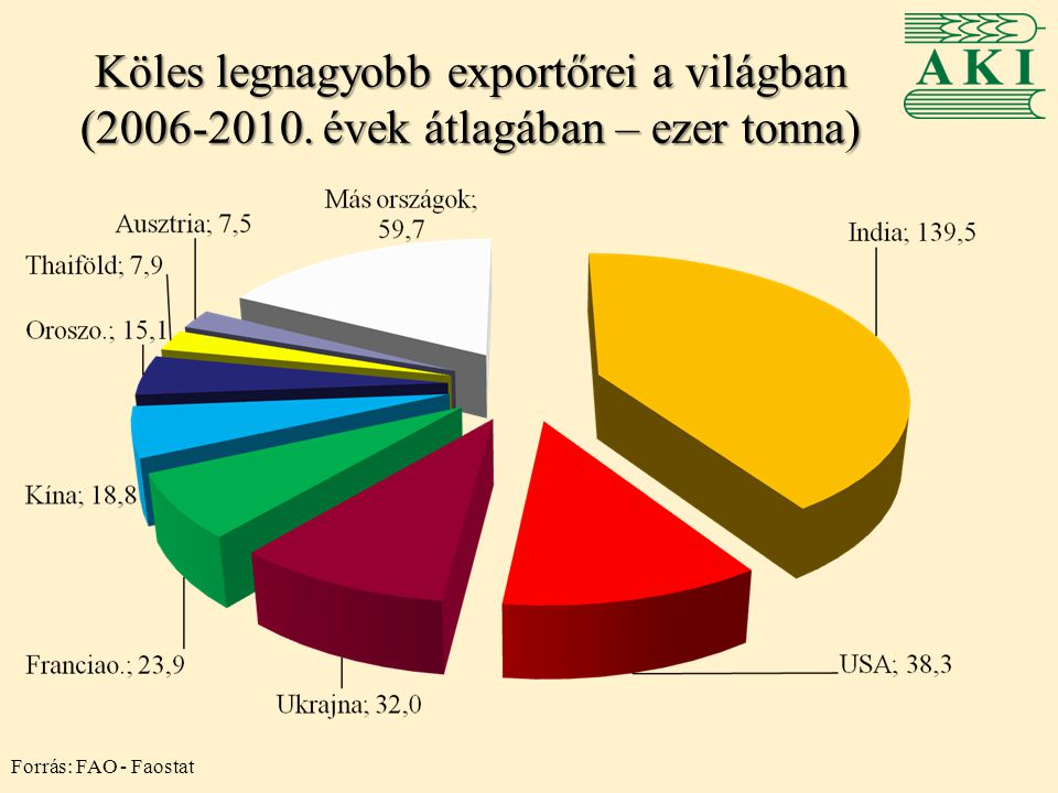 Köles legnagyobb exportőrei a világban (2006-2010