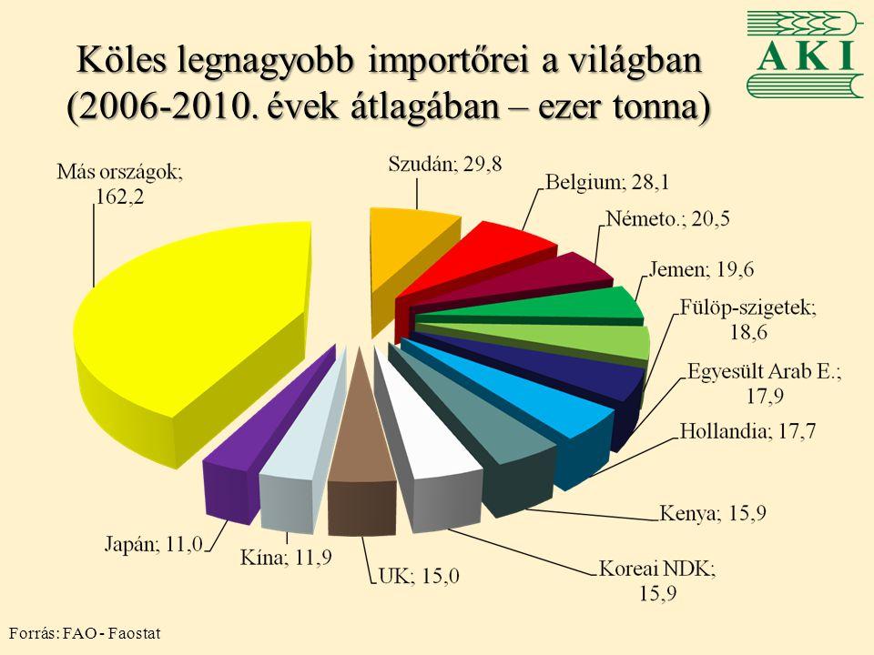 Köles legnagyobb importőrei a világban (2006-2010