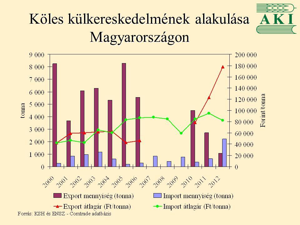 Köles külkereskedelmének alakulása Magyarországon