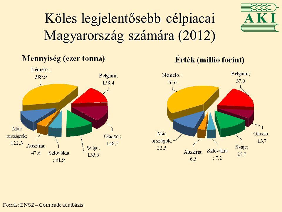 Köles legjelentősebb célpiacai Magyarország számára (2012)